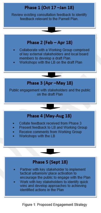 Parnell Plan engagement plan
